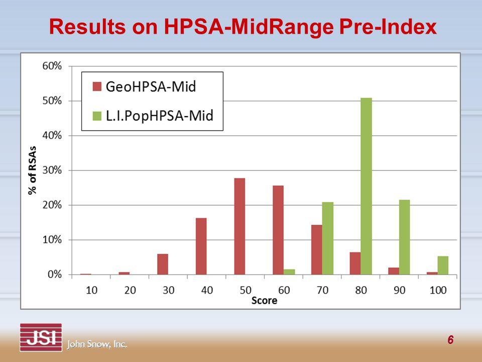 6 Results on HPSA-MidRange Pre-Index