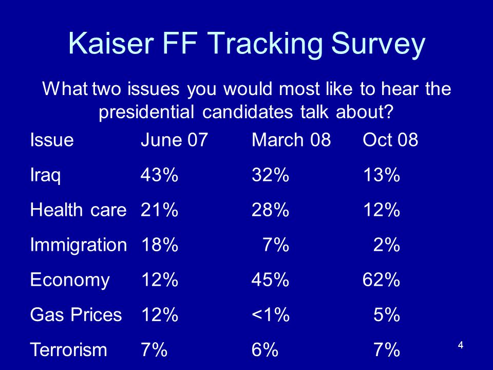 4 Kaiser FF Tracking Survey What two issues you would most like to hear the presidential candidates talk about.