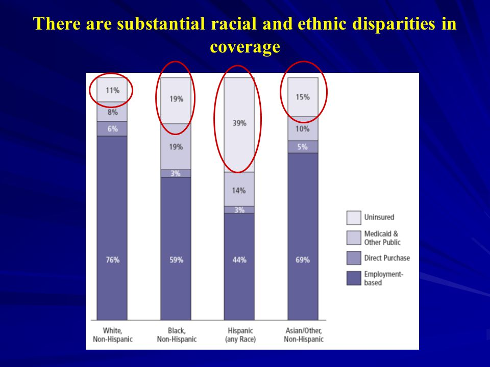 There are substantial racial and ethnic disparities in coverage