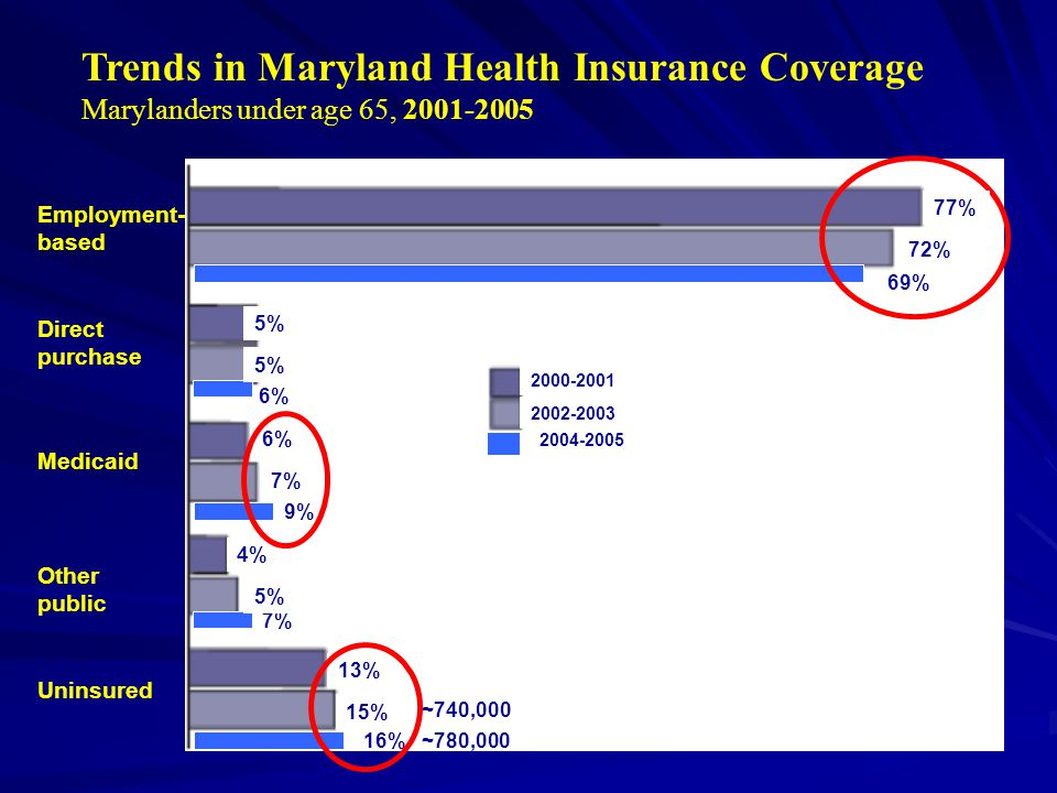 69% 9% 16% ~780,000 2004-2005 Trends in Maryland Health Insurance Coverage Marylanders under age 65, 2001-2005 Employment- based Direct purchase Medicaid Other public Uninsured 7% 6% ~740,000 77% 72% 5% 4% 5% 13% 15% 2000-2001 2002-2003 6% 7%