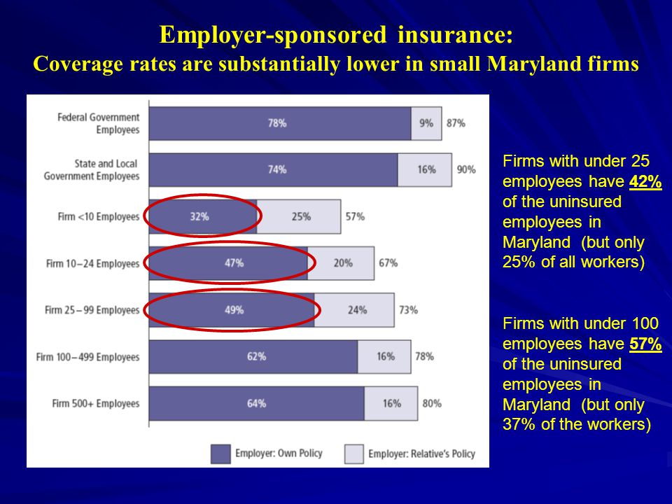 Employer-sponsored insurance: Coverage rates are substantially lower in small Maryland firms Firms with under 100 employees have 57% of the uninsured employees in Maryland (but only 37% of the workers) Firms with under 25 employees have 42% of the uninsured employees in Maryland (but only 25% of all workers)