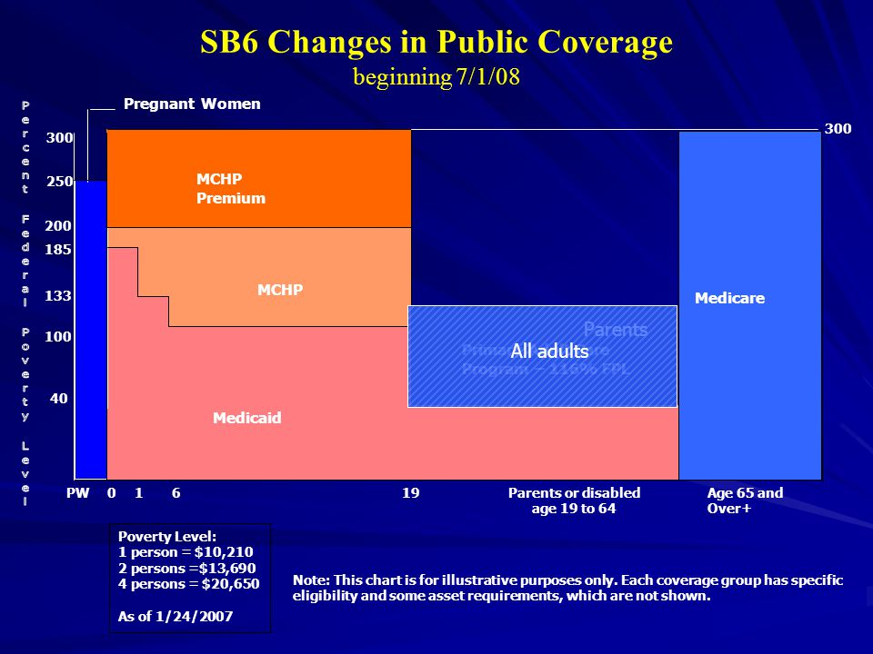 SB6 Changes in Public Coverage beginning 7/1/08 Note: This chart is for illustrative purposes only.