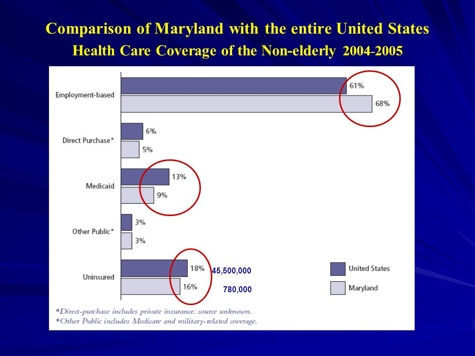 Comparison of Maryland with the entire United States Health Care Coverage of the Non-elderly 2004-2005 45,500,000 780,000