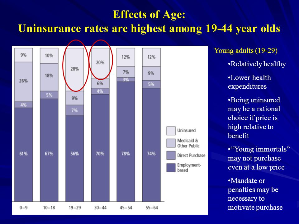 Effects of Age: Uninsurance rates are highest among 19-44 year olds Young adults (19-29) Relatively healthy Lower health expenditures Being uninsured may be a rational choice if price is high relative to benefit Young immortals may not purchase even at a low price Mandate or penalties may be necessary to motivate purchase