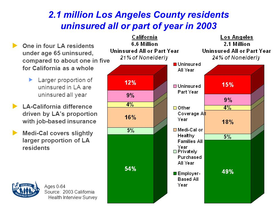 2.1 million Los Angeles County residents uninsured all or part of year in 2003 Ages 0-64 Source: 2003 California Health Interview Survey  One in four LA residents under age 65 uninsured, compared to about one in five for California as a whole  Larger proportion of uninsured in LA are uninsured all year  LA-California difference driven by LA's proportion with job-based insurance  Medi-Cal covers slightly larger proportion of LA residents