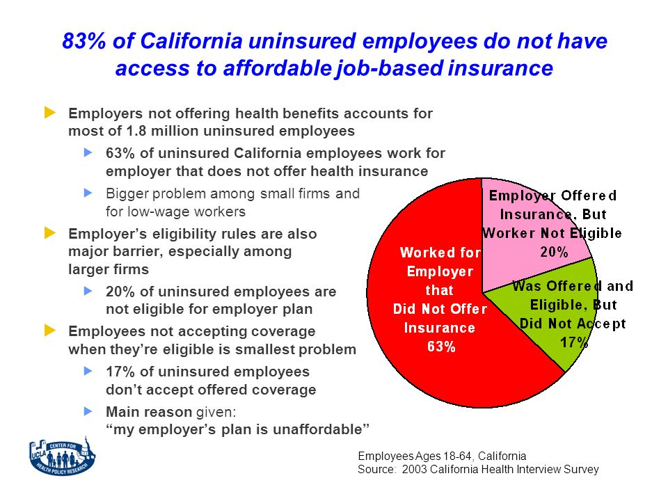 83% of California uninsured employees do not have access to affordable job-based insurance  Employers not offering health benefits accounts for most of 1.8 million uninsured employees  63% of uninsured California employees work for employer that does not offer health insurance  Bigger problem among small firms and for low-wage workers  Employer's eligibility rules are also major barrier, especially among larger firms  20% of uninsured employees are not eligible for employer plan  Employees not accepting coverage when they're eligible is smallest problem  17% of uninsured employees don't accept offered coverage  Main reason given: my employer's plan is unaffordable Employees Ages 18-64, California Source: 2003 California Health Interview Survey