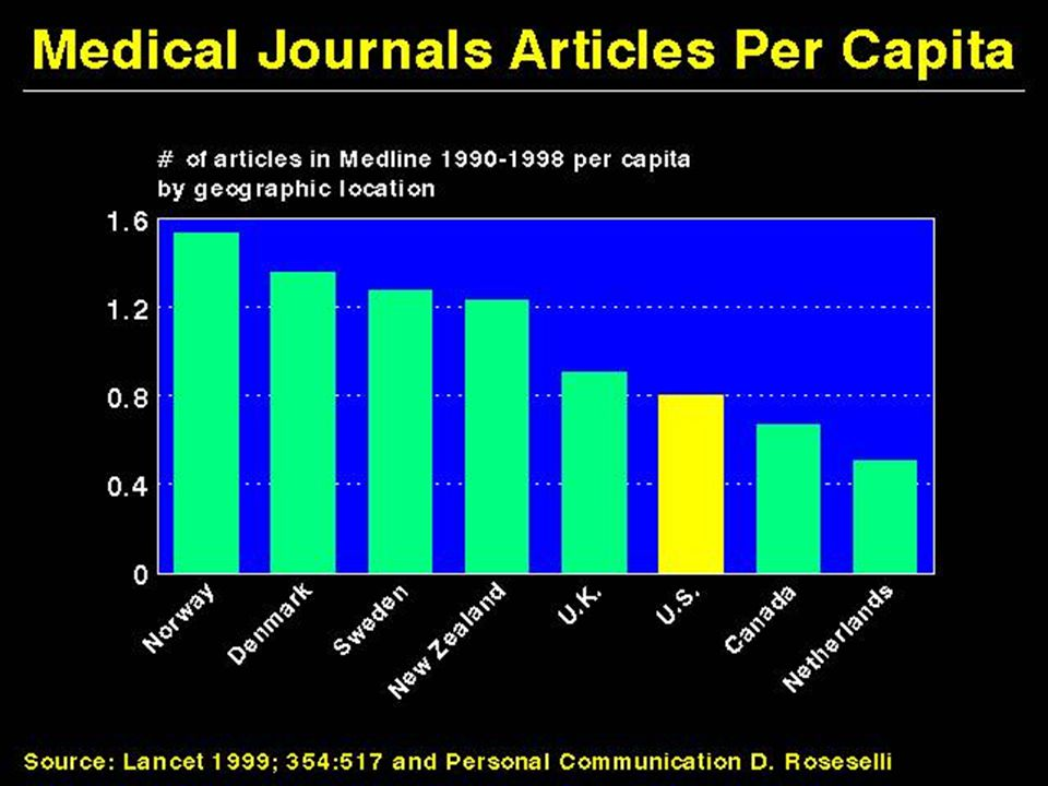 Medical Journal Articles per Capita