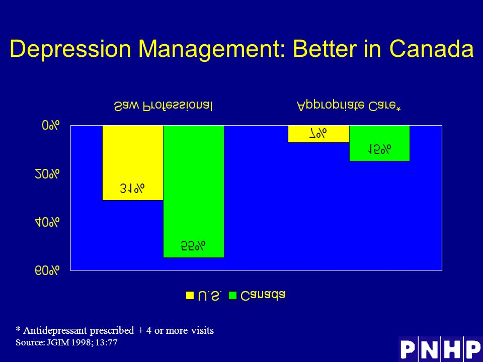 Depression Management: Better in Canada * Antidepressant prescribed + 4 or more visits Source: JGIM 1998; 13:77
