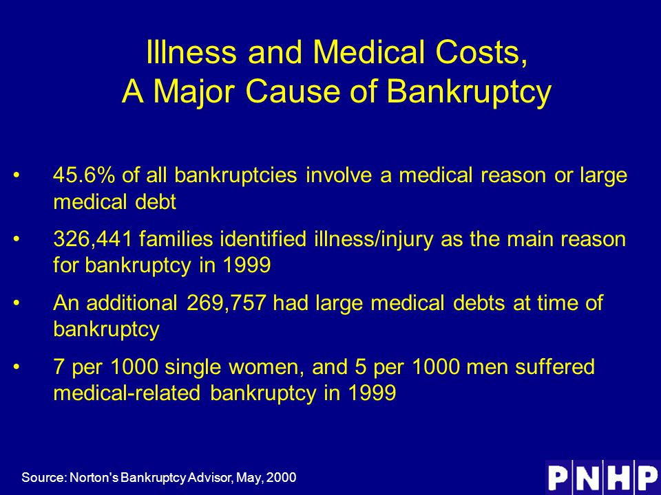 Illness and Medical Costs, A Major Cause of Bankruptcy 45.6% of all bankruptcies involve a medical reason or large medical debt 326,441 families identified illness/injury as the main reason for bankruptcy in 1999 An additional 269,757 had large medical debts at time of bankruptcy 7 per 1000 single women, and 5 per 1000 men suffered medical-related bankruptcy in 1999 Source: Norton s Bankruptcy Advisor, May, 2000