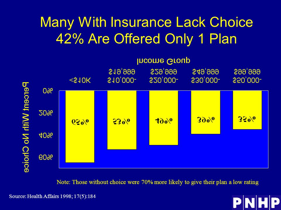 Many With Insurance Lack Choice 42% Are Offered Only 1 Plan Source: Health Affairs 1998; 17(5):184 Note: Those without choice were 70% more likely to give their plan a low rating