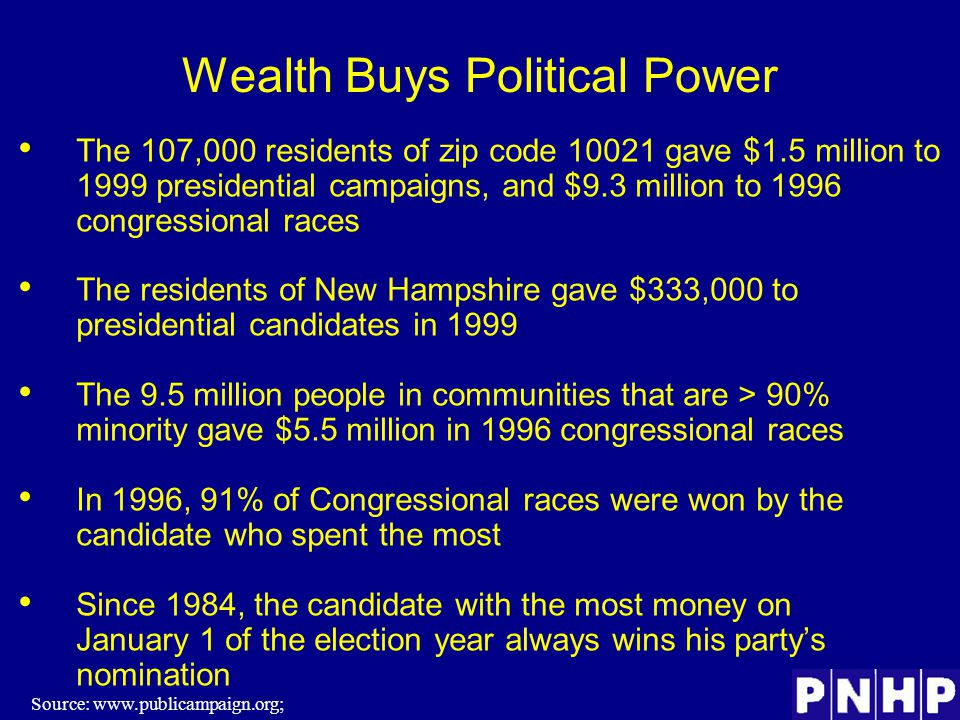 Wealth Buys Political Power The 107,000 residents of zip code 10021 gave $1.5 million to 1999 presidential campaigns, and $9.3 million to 1996 congressional races The residents of New Hampshire gave $333,000 to presidential candidates in 1999 The 9.5 million people in communities that are > 90% minority gave $5.5 million in 1996 congressional races In 1996, 91% of Congressional races were won by the candidate who spent the most Since 1984, the candidate with the most money on January 1 of the election year always wins his party's nomination Source: www.publicampaign.org;