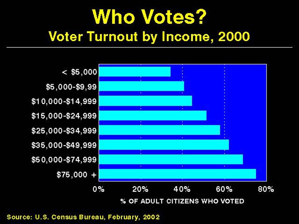 Who Votes Voter Turnout by Income, 2000