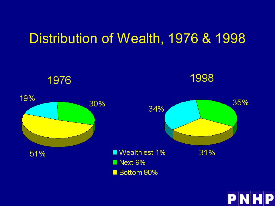 Distribution of Wealth, 1976 & 1998