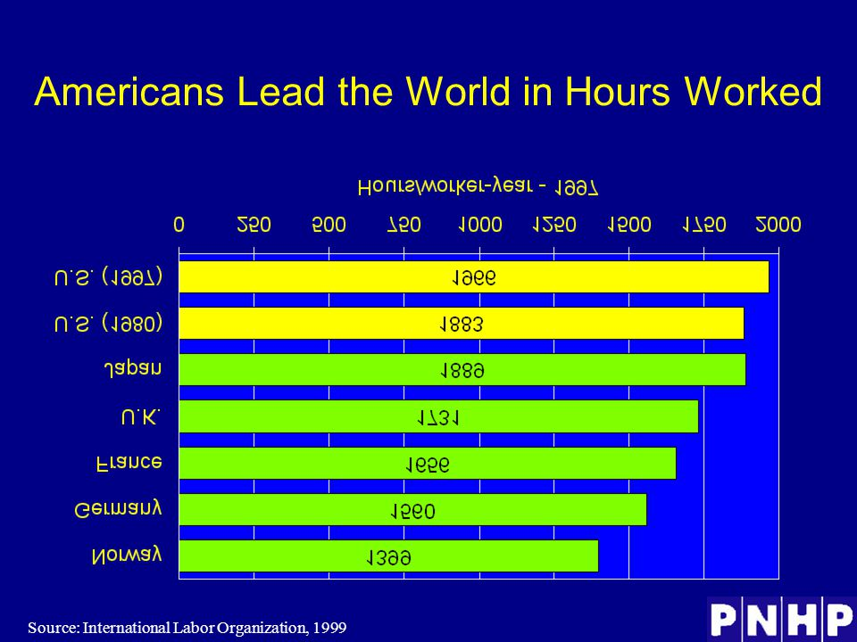Americans Lead the World in Hours Worked Source: International Labor Organization, 1999