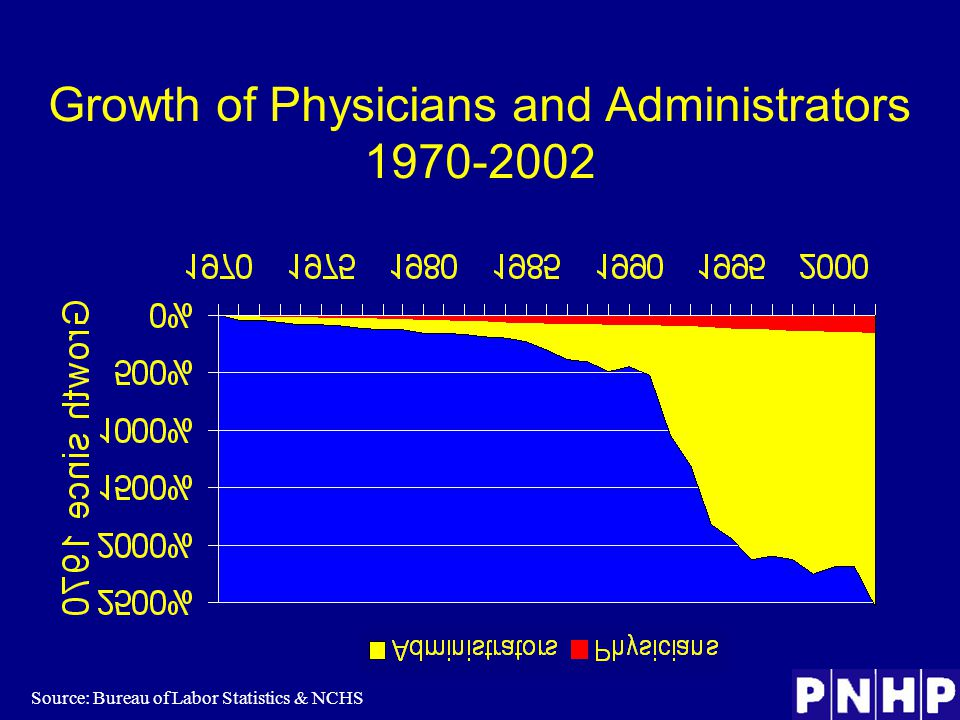 Growth of Physicians and Administrators 1970-2002 Source: Bureau of Labor Statistics & NCHS