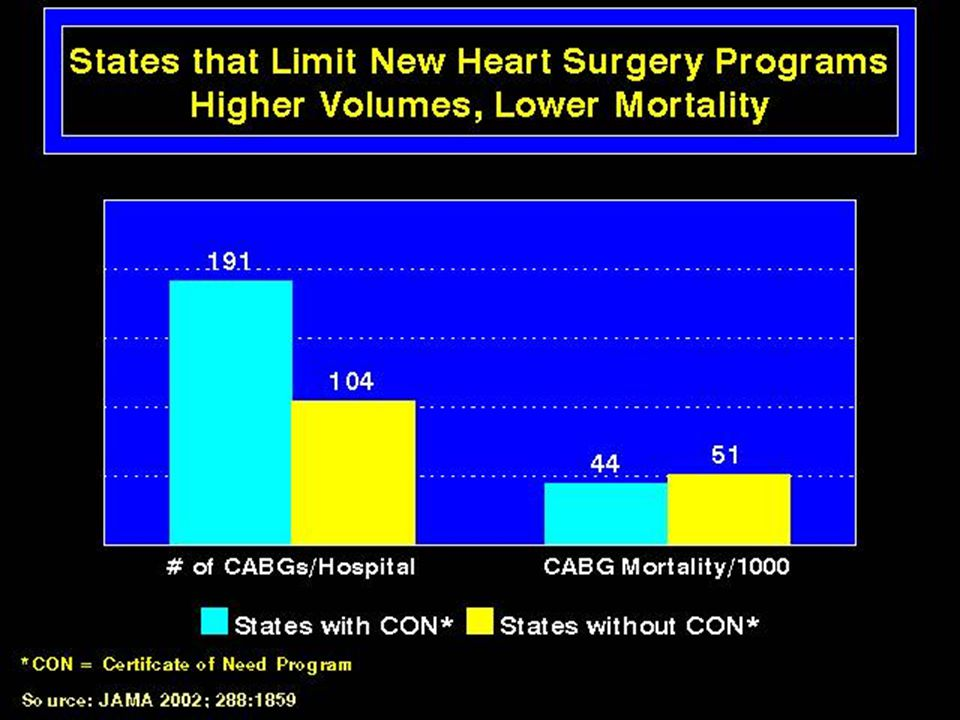 States that Limit New Heart Surgery Programs: Higher Volumes, Lower Mortality