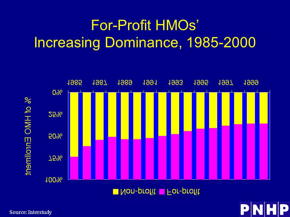For-Profit HMOs' Increasing Dominance, 1985-2000 Source: Interstudy