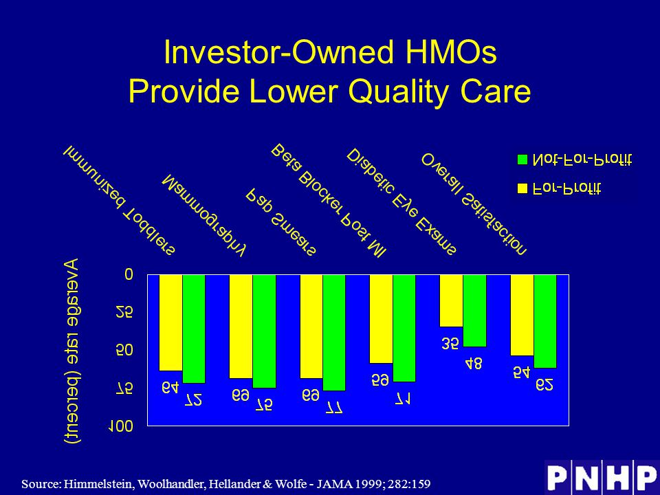 Investor-Owned HMOs Provide Lower Quality Care Source: Himmelstein, Woolhandler, Hellander & Wolfe - JAMA 1999; 282:159