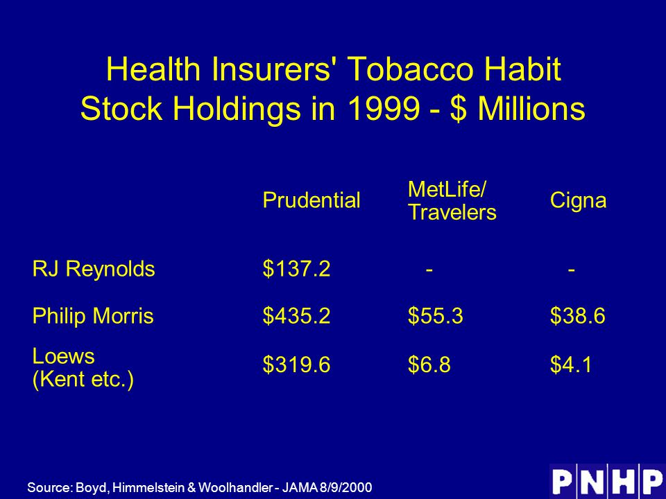 Health Insurers Tobacco Habit Stock Holdings in 1999 - $ Millions Source: Boyd, Himmelstein & Woolhandler - JAMA 8/9/2000 Prudential MetLife/ Travelers Cigna RJ Reynolds$137.2 - - Philip Morris$435.2$55.3$38.6 Loews (Kent etc.) $319.6$6.8$4.1