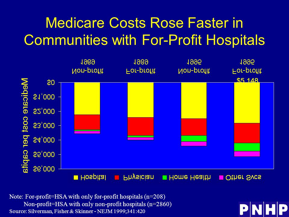 Medicare Costs Rose Faster in Communities with For-Profit Hospitals Note: For-profit=HSA with only for-profit hospitals (n=208) Non-profit=HSA with only non-profit hospitals (n=2860) Source: Silverman, Fisher & Skinner - NEJM 1999;341:420 $3,556 $3,990 $4,427 $5,148