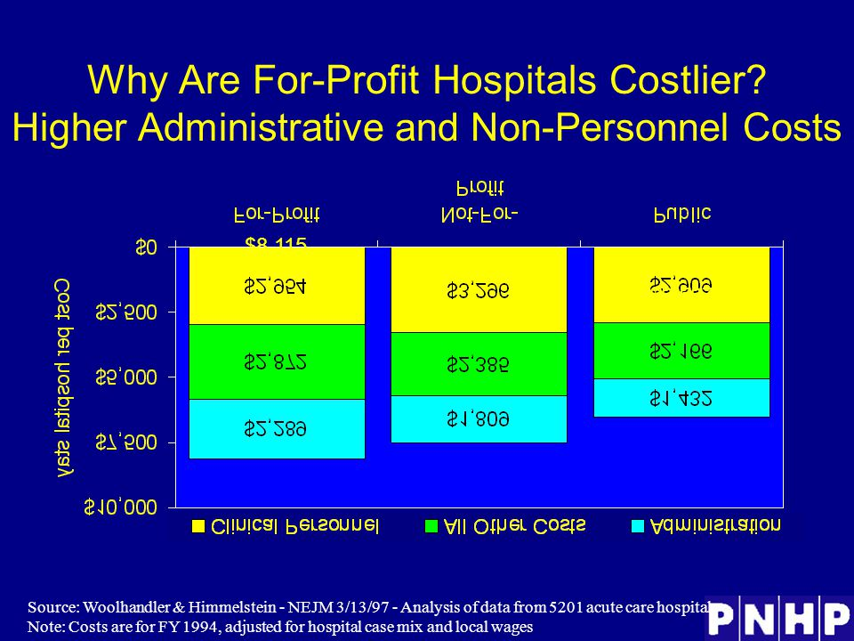 Why Are For-Profit Hospitals Costlier.