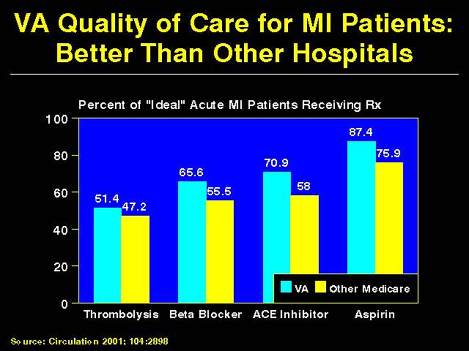 VA Quality of Care for MI Patients: Better than Other Hospitals
