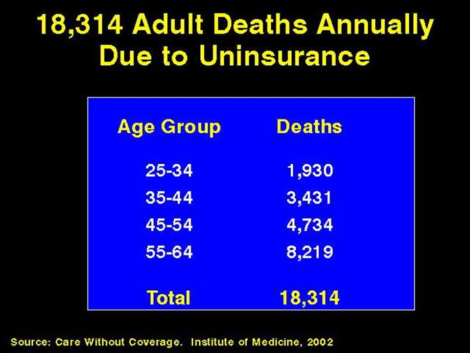 18,314 Adult Deaths Annually Due to Uninsurance