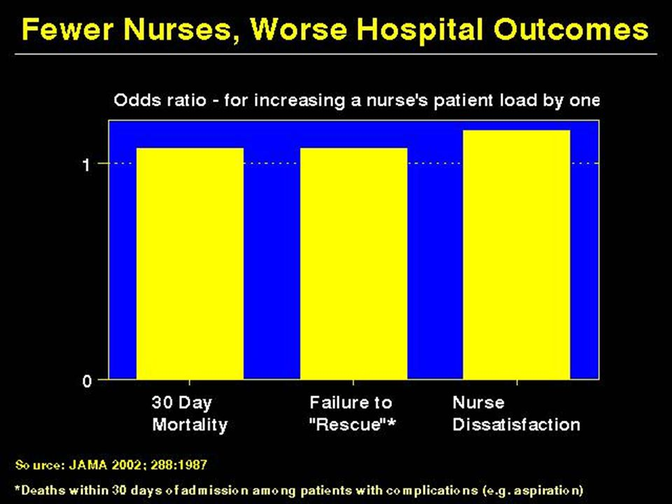 Fewer Nurses, Worse Hospital Outcomes