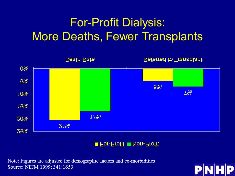 For-Profit Dialysis: More Deaths, Fewer Transplants Note: Figures are adjusted for demographic factors and co-morbidities Source: NEJM 1999; 341:1653