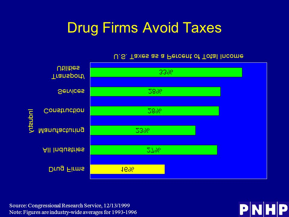 Drug Firms Avoid Taxes Source: Congressional Research Service, 12/13/1999 Note: Figures are industry-wide averages for 1993-1996
