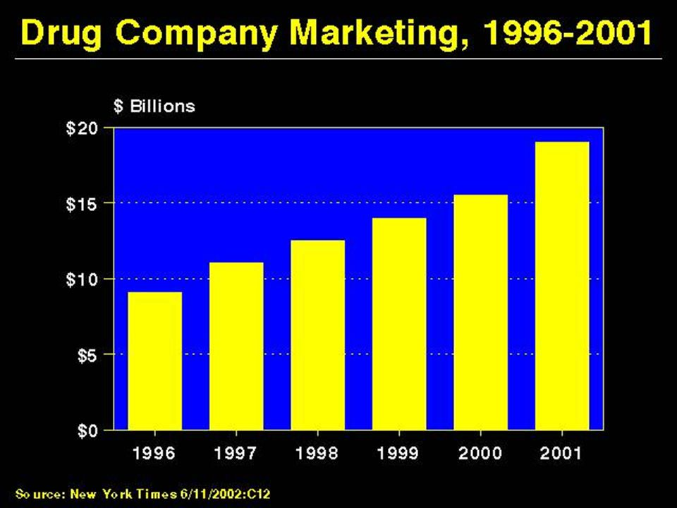 Drug Company Marketing, 1996- 2001