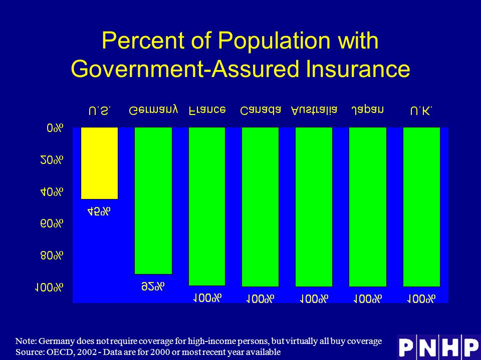 Percent of Population with Government-Assured Insurance Note: Germany does not require coverage for high-income persons, but virtually all buy coverage Source: OECD, 2002 - Data are for 2000 or most recent year available