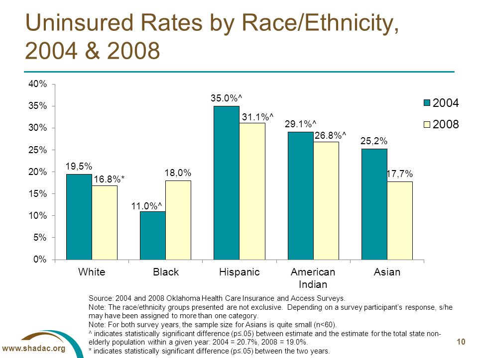 10 Uninsured Rates by Race/Ethnicity, 2004 & 2008 Source: 2004 and 2008 Oklahoma Health Care Insurance and Access Surveys.
