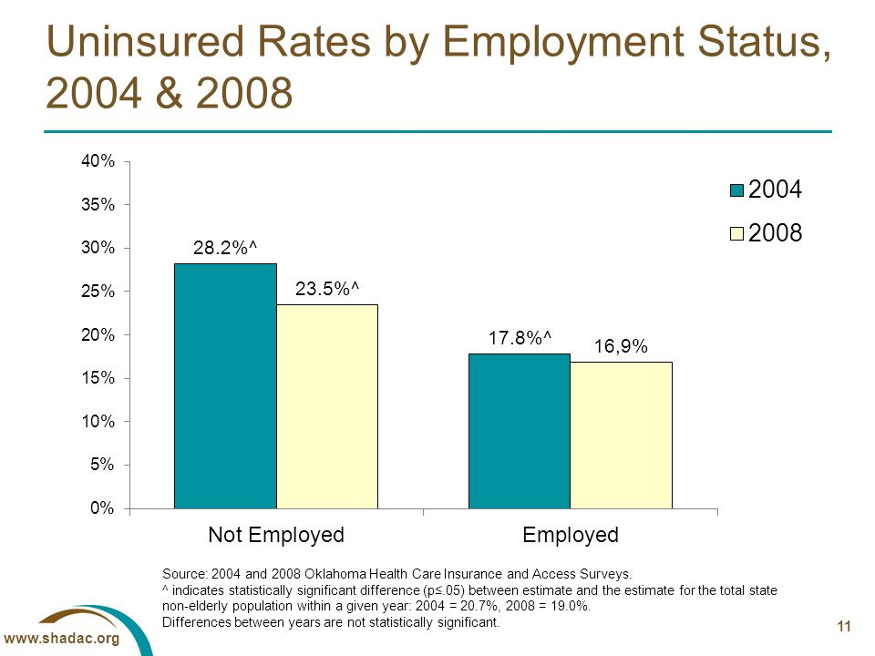 11 Uninsured Rates by Employment Status, 2004 & 2008 Source: 2004 and 2008 Oklahoma Health Care Insurance and Access Surveys.
