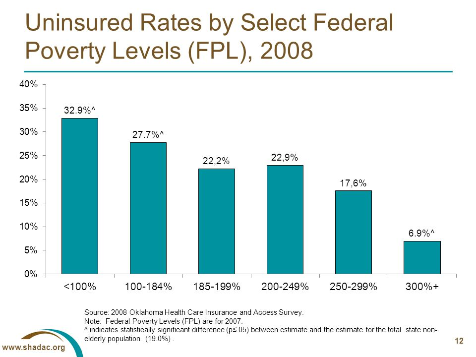 www.shadac.org 12 Uninsured Rates by Select Federal Poverty Levels (FPL), 2008 Source: 2008 Oklahoma Health Care Insurance and Access Survey.