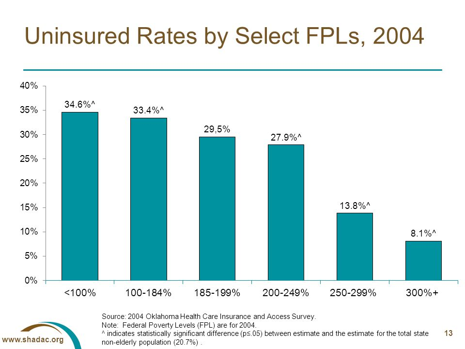 13 Uninsured Rates by Select FPLs, 2004 Source: 2004 Oklahoma Health Care Insurance and Access Survey.