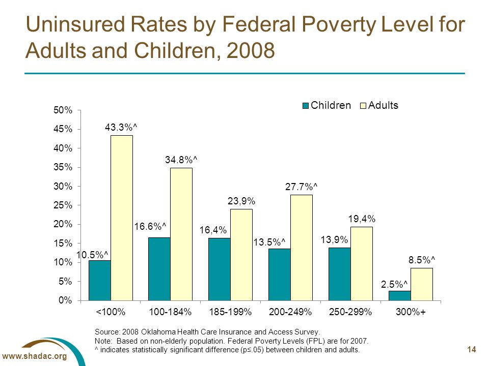 14 Uninsured Rates by Federal Poverty Level for Adults and Children, 2008 Source: 2008 Oklahoma Health Care Insurance and Access Survey.