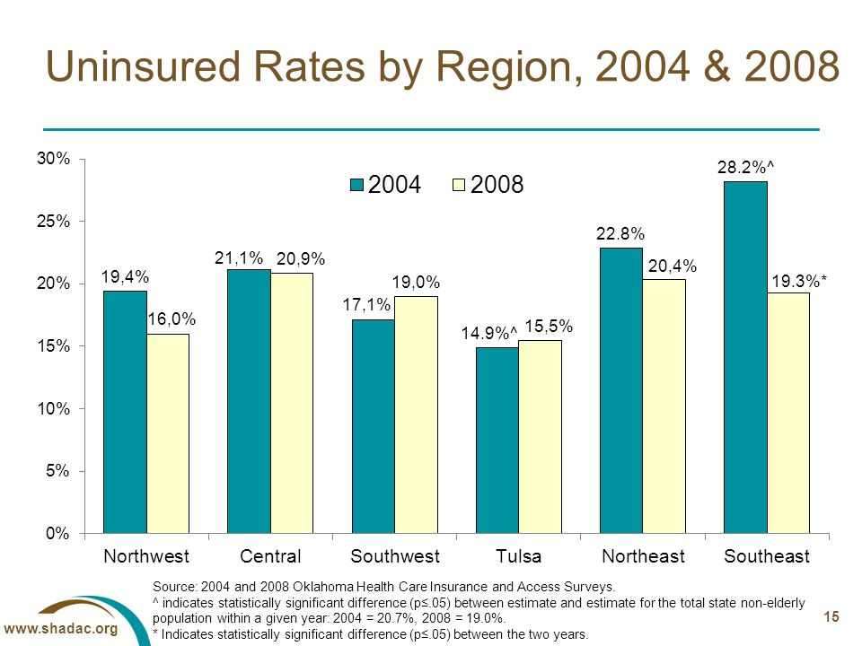 15 Uninsured Rates by Region, 2004 & 2008 Source: 2004 and 2008 Oklahoma Health Care Insurance and Access Surveys.