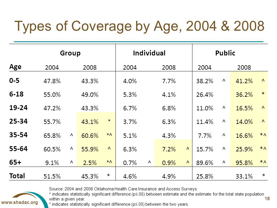 www.shadac.org 18 Types of Coverage by Age, 2004 & 2008 Source: 2004 and 2008 Oklahoma Health Care Insurance and Access Surveys.