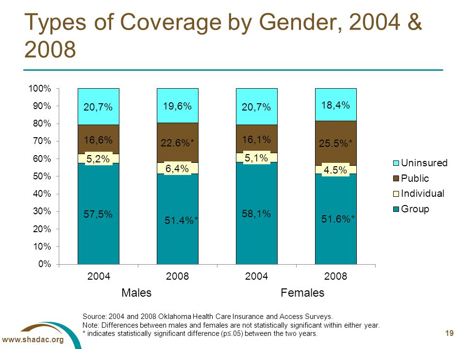 19 Types of Coverage by Gender, 2004 & 2008 Source: 2004 and 2008 Oklahoma Health Care Insurance and Access Surveys.