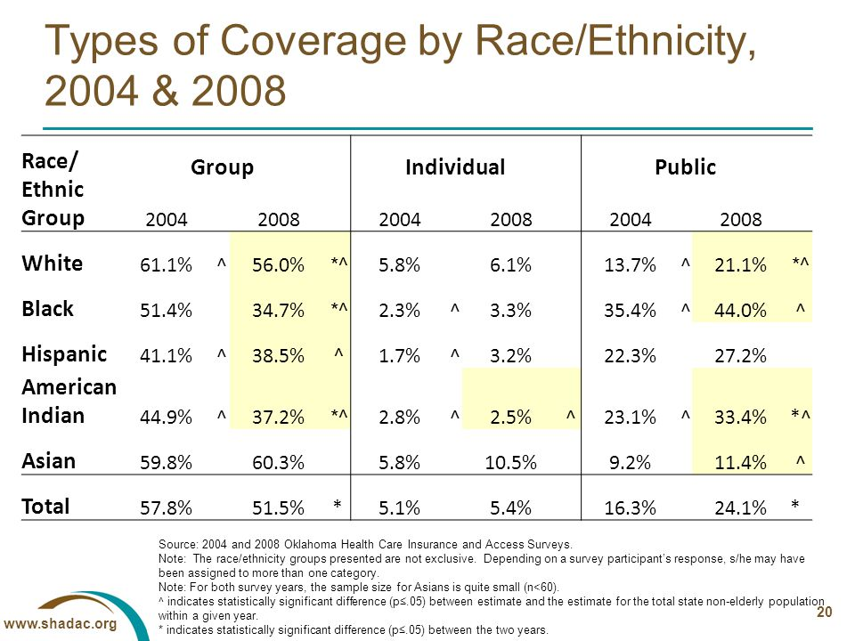 www.shadac.org 20 Types of Coverage by Race/Ethnicity, 2004 & 2008 Race/ Ethnic Group Group Individual Public 2004 2008 2004 2008 2004 2008 White 61.1%^56.0% *^ 5.8%6.1% 13.7%^21.1% *^ Black 51.4%34.7% *^ 2.3%^3.3% 35.4%^44.0%^ Hispanic 41.1%^38.5% ^ 1.7%^3.2% 22.3%27.2% American Indian 44.9%^37.2% *^ 2.8%^2.5%^23.1%^33.4%*^ Asian 59.8% 60.3% 5.8% 10.5% 9.2% 11.4%^ Total 57.8% 51.5% *5.1% 5.4% 16.3% 24.1%* Source: 2004 and 2008 Oklahoma Health Care Insurance and Access Surveys.