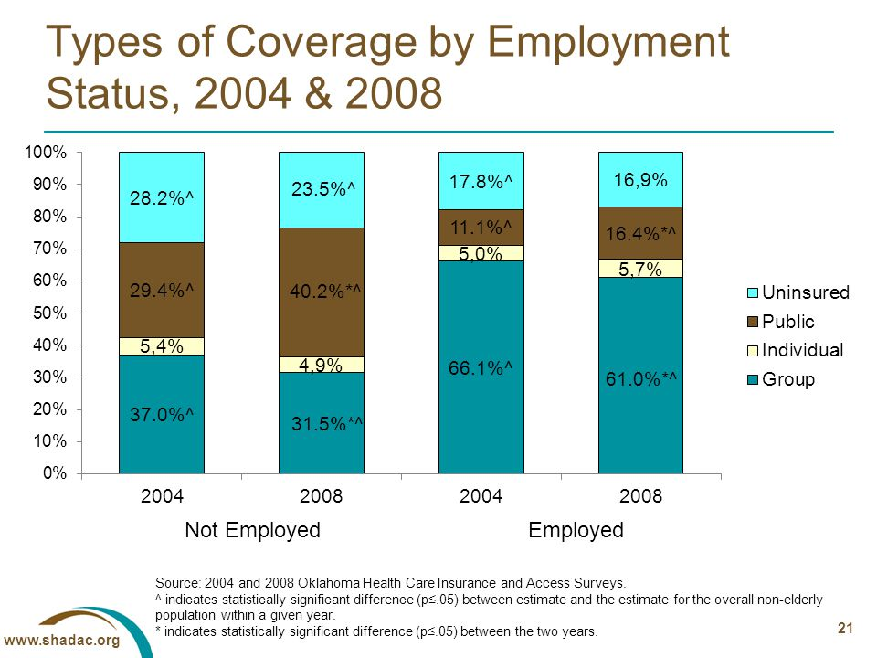 www.shadac.org 21 Types of Coverage by Employment Status, 2004 & 2008 Source: 2004 and 2008 Oklahoma Health Care Insurance and Access Surveys.