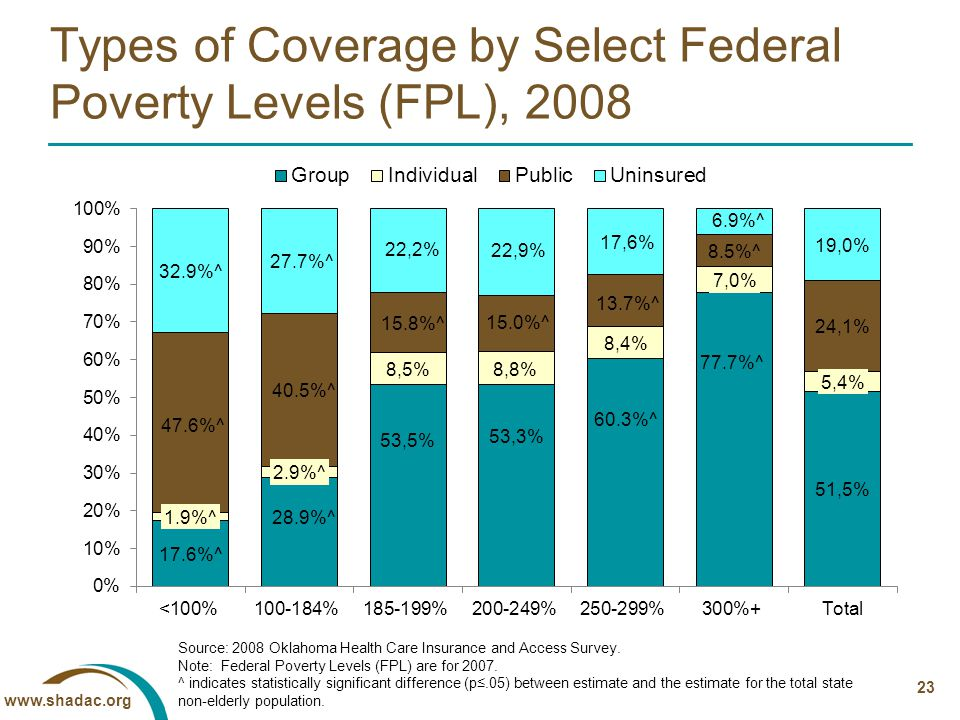 www.shadac.org 23 Types of Coverage by Select Federal Poverty Levels (FPL), 2008 Source: 2008 Oklahoma Health Care Insurance and Access Survey.