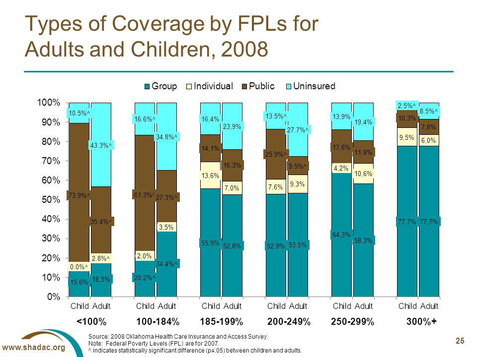 www.shadac.org 25 Types of Coverage by FPLs for Adults and Children, 2008 <100%100-184%185-199%200-249%250-299%300%+ Source: 2008 Oklahoma Health Care Insurance and Access Survey.