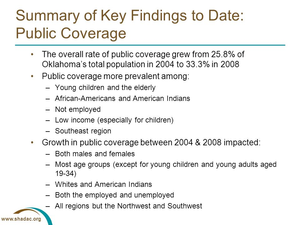 www.shadac.org Summary of Key Findings to Date: Public Coverage The overall rate of public coverage grew from 25.8% of Oklahoma's total population in 2004 to 33.3% in 2008 Public coverage more prevalent among: –Young children and the elderly –African-Americans and American Indians –Not employed –Low income (especially for children) –Southeast region Growth in public coverage between 2004 & 2008 impacted: –Both males and females –Most age groups (except for young children and young adults aged 19-34) –Whites and American Indians –Both the employed and unemployed –All regions but the Northwest and Southwest