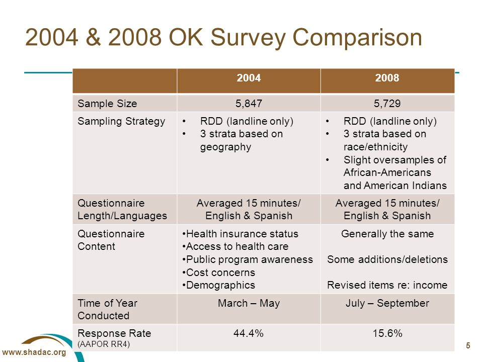 www.shadac.org 20042008 Sample Size5,8475,729 Sampling StrategyRDD (landline only) 3 strata based on geography RDD (landline only) 3 strata based on race/ethnicity Slight oversamples of African-Americans and American Indians Questionnaire Length/Languages Averaged 15 minutes/ English & Spanish Averaged 15 minutes/ English & Spanish Questionnaire Content Health insurance status Access to health care Public program awareness Cost concerns Demographics Generally the same Some additions/deletions Revised items re: income Time of Year Conducted March – MayJuly – September Response Rate (AAPOR RR4) 44.4%15.6% 5 2004 & 2008 OK Survey Comparison