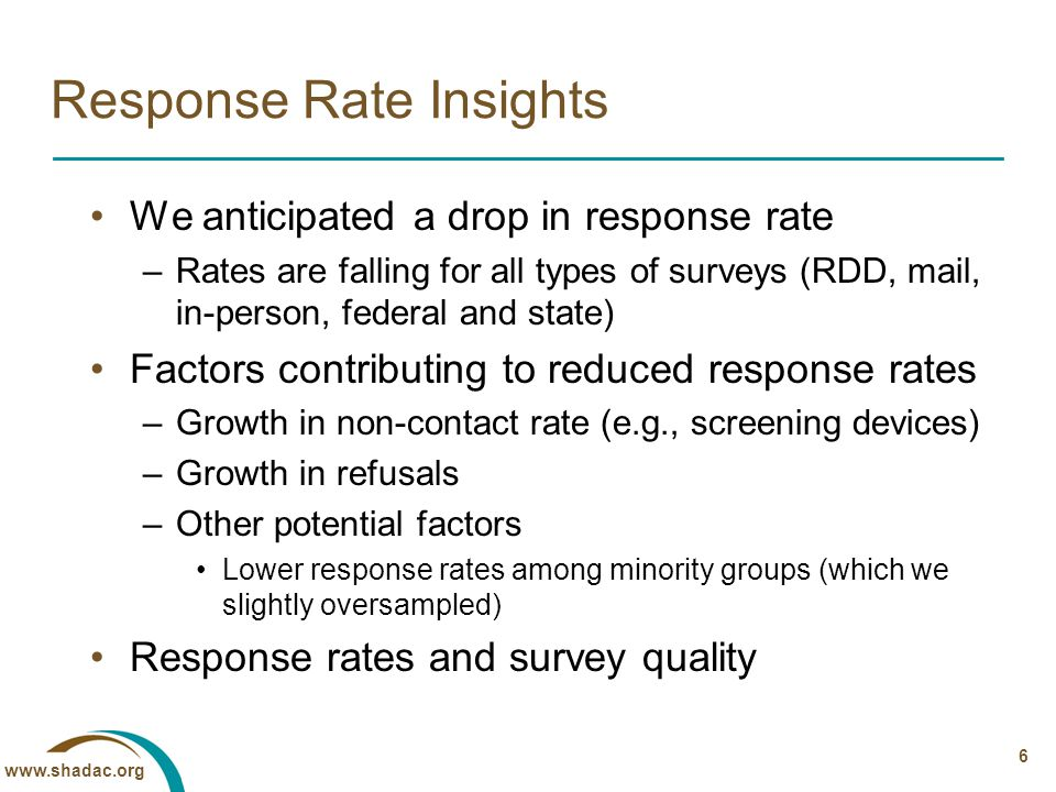 www.shadac.org 6 Response Rate Insights We anticipated a drop in response rate –Rates are falling for all types of surveys (RDD, mail, in-person, federal and state) Factors contributing to reduced response rates –Growth in non-contact rate (e.g., screening devices) –Growth in refusals –Other potential factors Lower response rates among minority groups (which we slightly oversampled) Response rates and survey quality