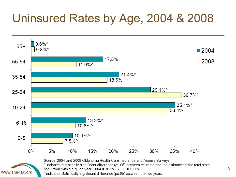 8 Uninsured Rates by Age, 2004 & 2008 Source: 2004 and 2008 Oklahoma Health Care Insurance and Access Surveys.