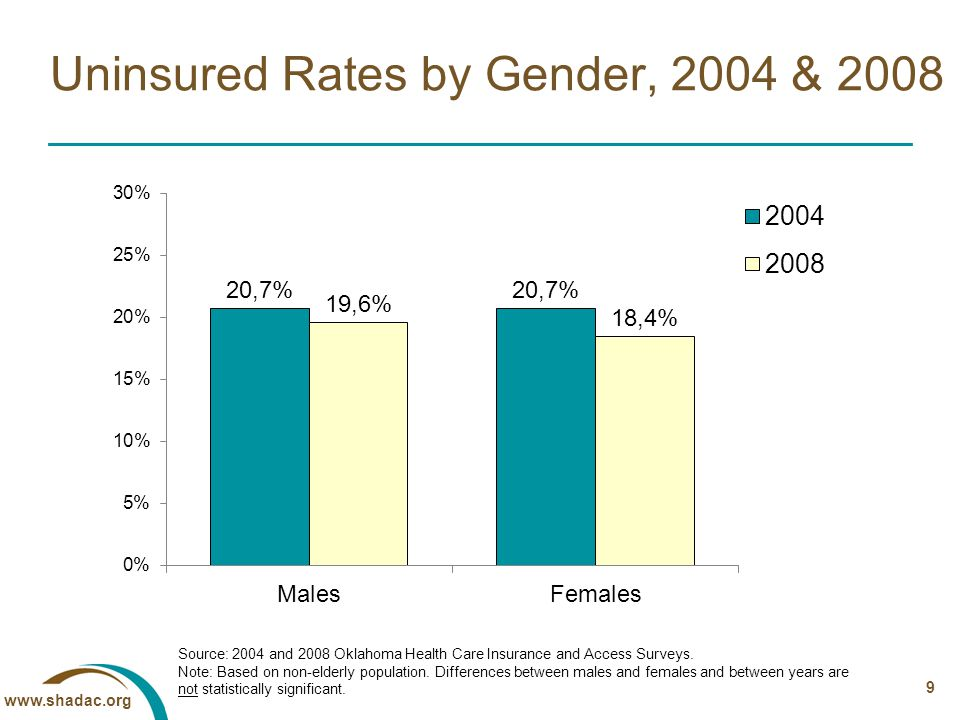 www.shadac.org 10 Uninsured Rates by Race/Ethnicity, 2004 & 2008 Source: 2004 and 2008 Oklahoma Health Care Insurance and Access Surveys.