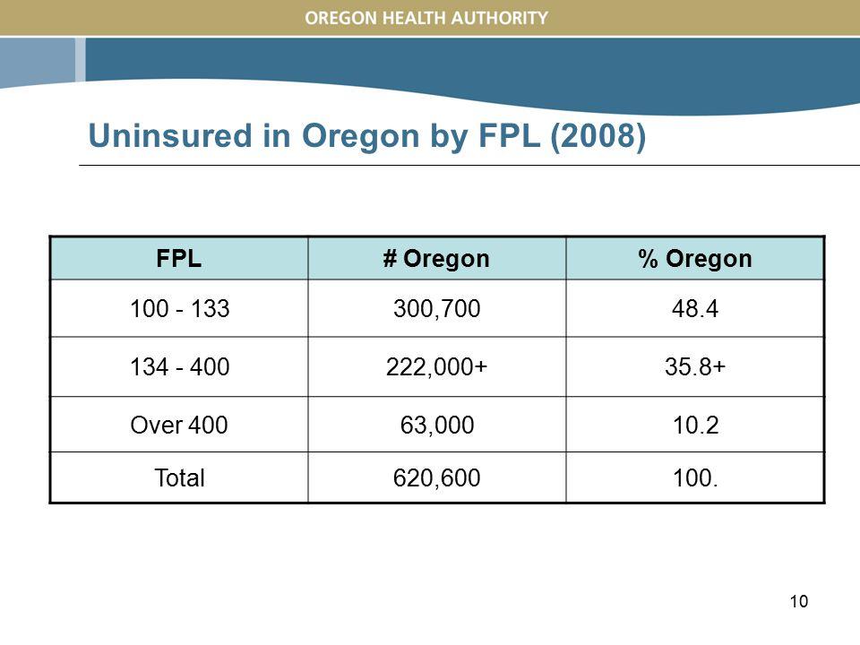 10 Uninsured in Oregon by FPL (2008) FPL# Oregon% Oregon 100 - 133300,70048.4 134 - 400222,000+35.8+ Over 40063,00010.2 Total620,600100.